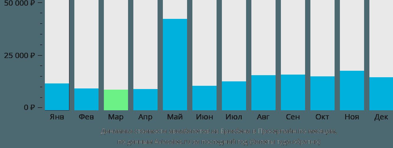 Динамика стоимости авиабилетов из Брисбена в Просерпайн по месяцам