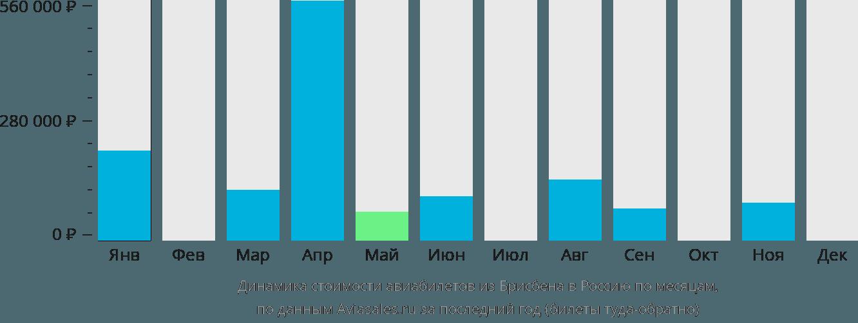 Динамика стоимости авиабилетов из Брисбена в Россию по месяцам