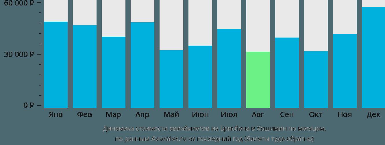 Динамика стоимости авиабилетов из Брисбена в Хошимин по месяцам