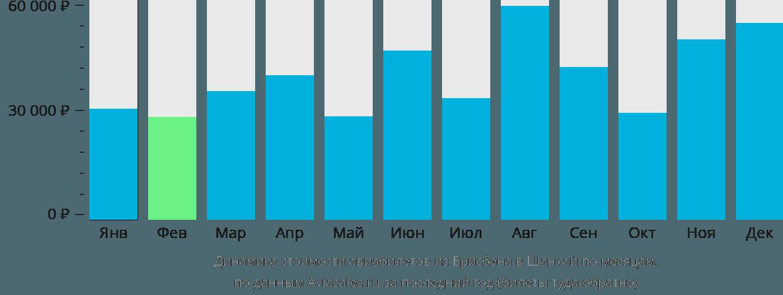 Динамика стоимости авиабилетов из Брисбена в Шанхай по месяцам