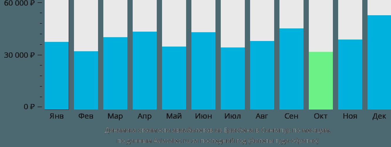 Динамика стоимости авиабилетов из Брисбена в Сингапур по месяцам