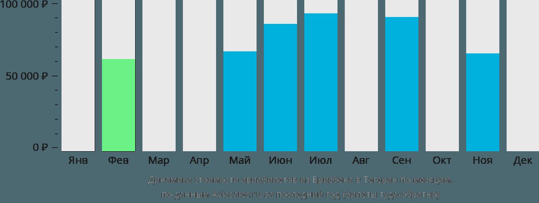 Динамика стоимости авиабилетов из Брисбена в Тегеран по месяцам