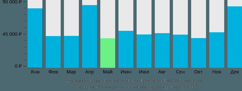 Динамика стоимости авиабилетов из Брисбена в Тайбэй по месяцам