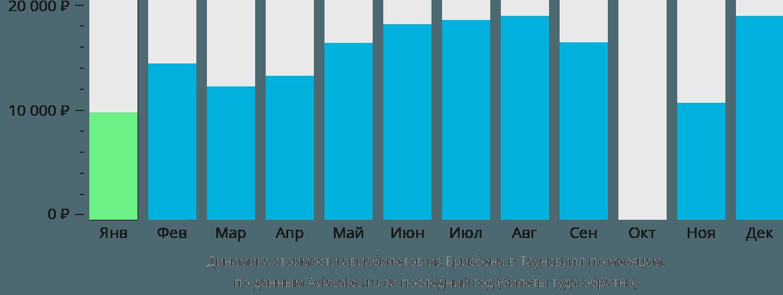 Динамика стоимости авиабилетов из Брисбена в Таунсвилл по месяцам