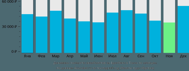 Динамика стоимости авиабилетов из Брисбена в Токио по месяцам
