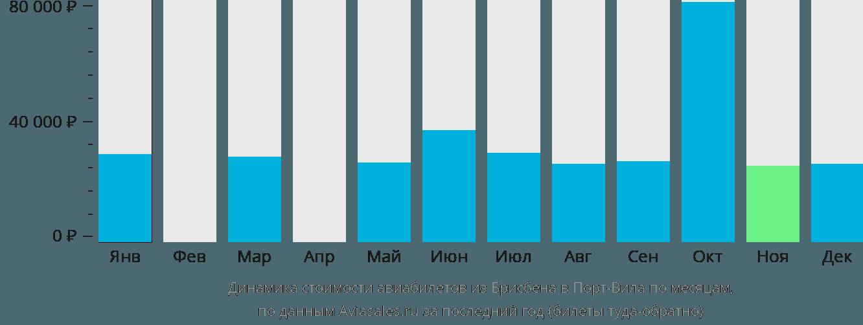 Динамика стоимости авиабилетов из Брисбена в Порт-Вила по месяцам