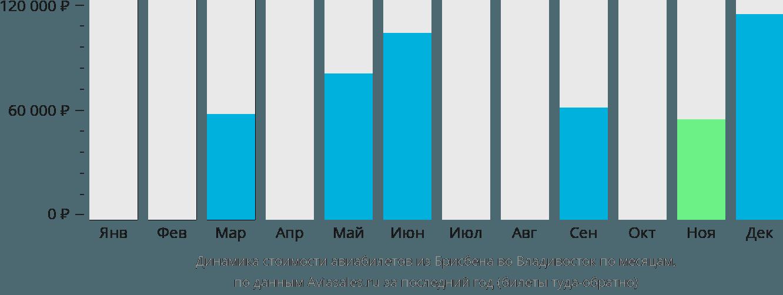 Динамика стоимости авиабилетов из Брисбена во Владивосток по месяцам