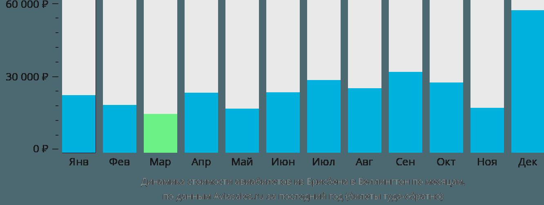 Динамика стоимости авиабилетов из Брисбена в Веллингтон по месяцам