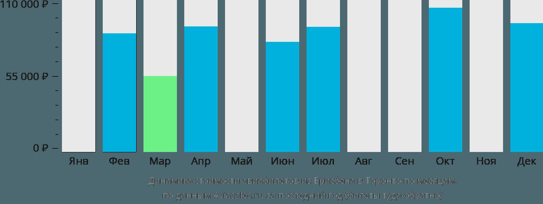 Динамика стоимости авиабилетов из Брисбена в Торонто по месяцам