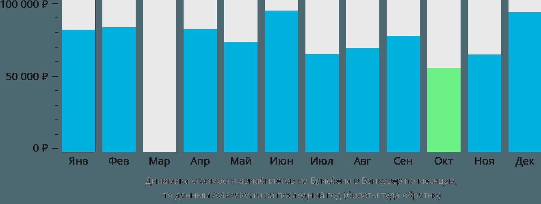 Динамика стоимости авиабилетов из Брисбена в Ванкувер по месяцам