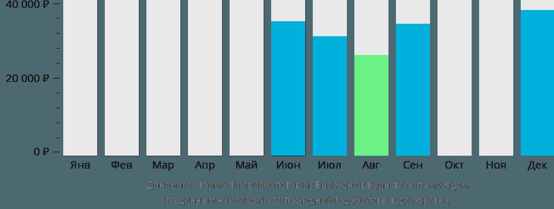 Динамика стоимости авиабилетов из Брисбена в Куинстаун по месяцам
