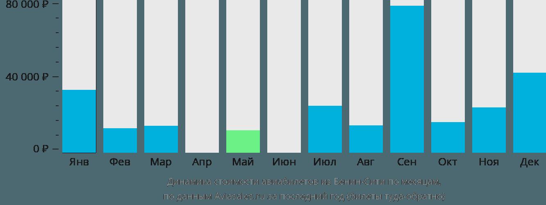 Динамика стоимости авиабилетов из Бенин-Сити по месяцам