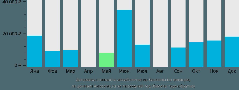 Динамика стоимости авиабилетов из Баллины по месяцам