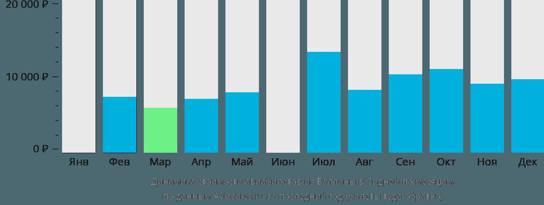Динамика стоимости авиабилетов из Баллины в Сидней по месяцам