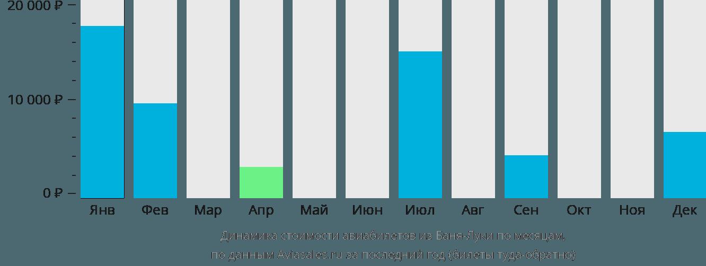 Динамика стоимости авиабилетов из Баня-Луки по месяцам