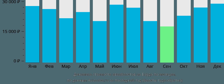 Динамика стоимости авиабилетов из Бордо по месяцам