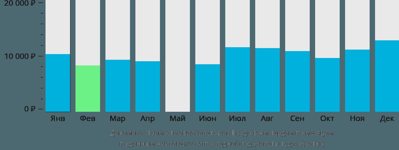 Динамика стоимости авиабилетов из Бордо в Амстердам по месяцам