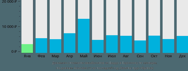 Динамика стоимости авиабилетов из Бордо в Барселону по месяцам