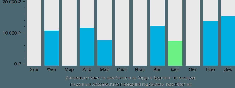 Динамика стоимости авиабилетов из Бордо в Будапешт по месяцам