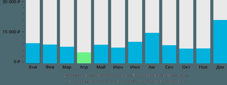 Динамика стоимости авиабилетов из Бордо в Испанию по месяцам
