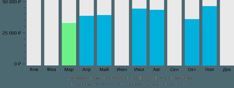 Динамика стоимости авиабилетов из Бордо в Ереван по месяцам