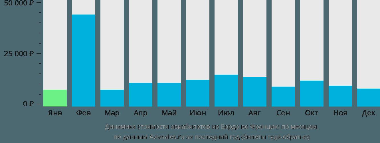 Динамика стоимости авиабилетов из Бордо во Францию по месяцам