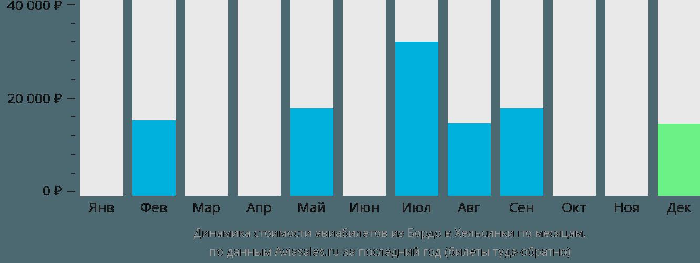 Динамика стоимости авиабилетов из Бордо в Хельсинки по месяцам