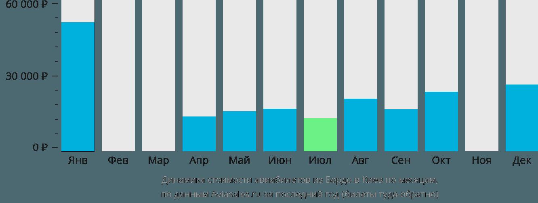 Динамика стоимости авиабилетов из Бордо в Киев по месяцам