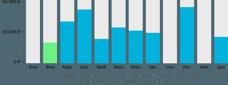 Динамика стоимости авиабилетов из Бордо в Санкт-Петербург по месяцам