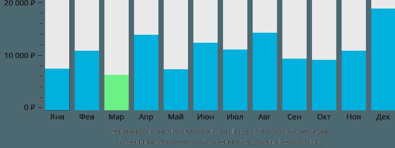 Динамика стоимости авиабилетов из Бордо в Лиссабон по месяцам