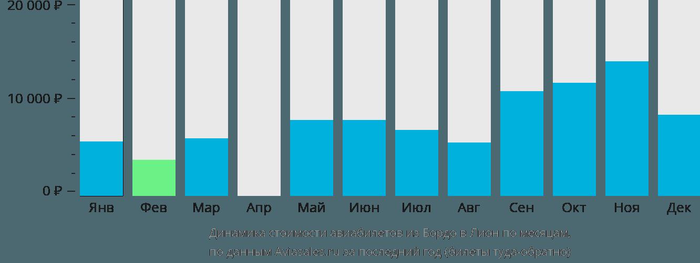 Динамика стоимости авиабилетов из Бордо в Лион по месяцам
