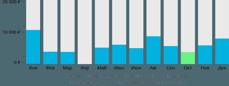 Динамика стоимости авиабилетов из Бордо в Милан по месяцам