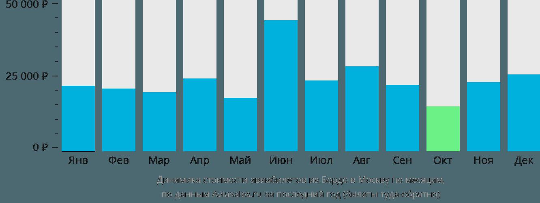 Динамика стоимости авиабилетов из Бордо в Москву по месяцам