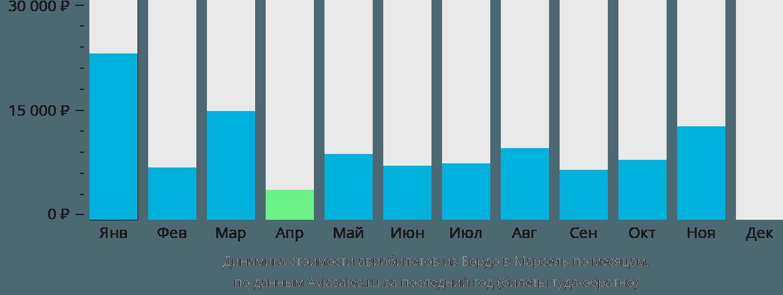 Динамика стоимости авиабилетов из Бордо в Марсель по месяцам