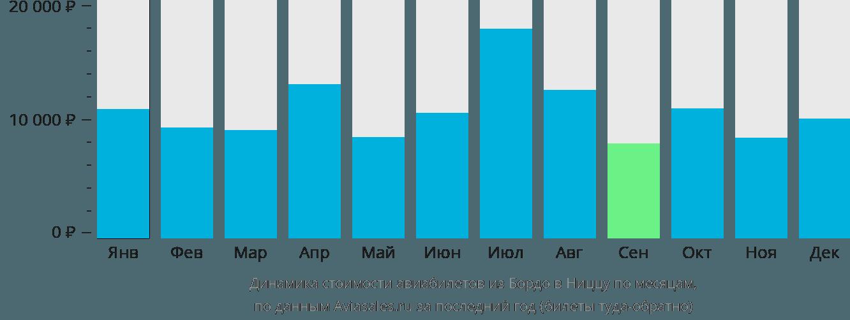 Динамика стоимости авиабилетов из Бордо в Ниццу по месяцам
