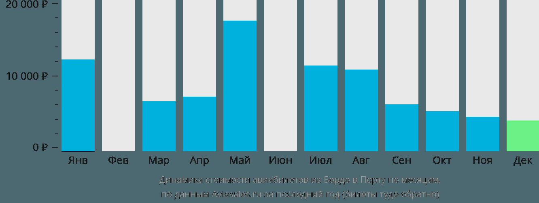Динамика стоимости авиабилетов из Бордо в Порту по месяцам