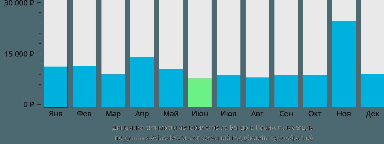 Динамика стоимости авиабилетов из Бордо в Париж по месяцам