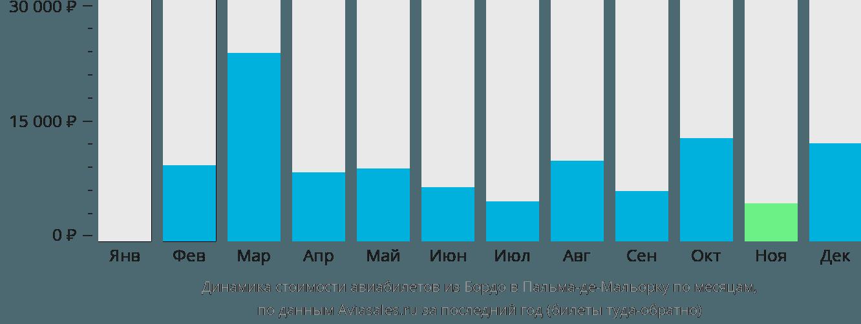 Динамика стоимости авиабилетов из Бордо в Пальма-де-Мальорку по месяцам