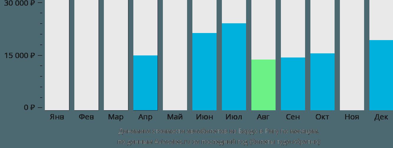 Динамика стоимости авиабилетов из Бордо в Ригу по месяцам