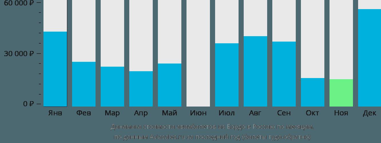 Динамика стоимости авиабилетов из Бордо в Россию по месяцам