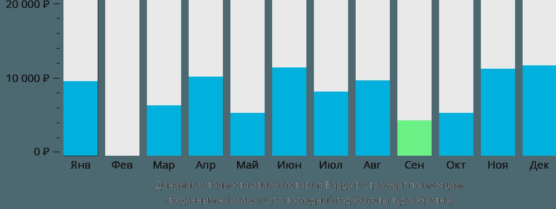 Динамика стоимости авиабилетов из Бордо в Страсбург по месяцам