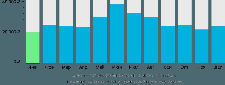Динамика стоимости авиабилетов из Боготы по месяцам