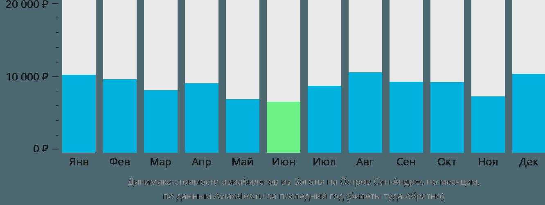 Динамика стоимости авиабилетов из Боготы на Остров Сан-Андрес по месяцам