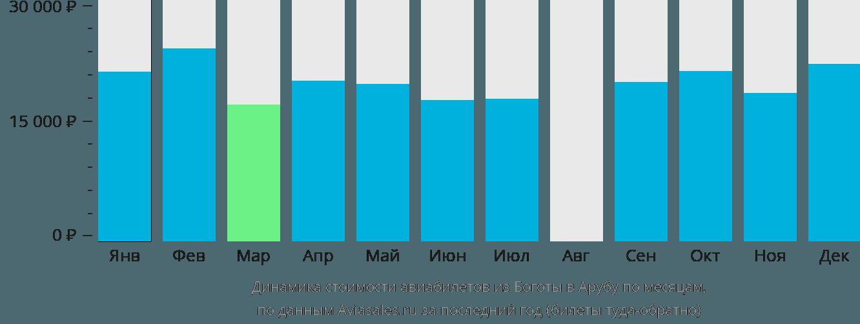 Динамика стоимости авиабилетов из Боготы в Арубу по месяцам