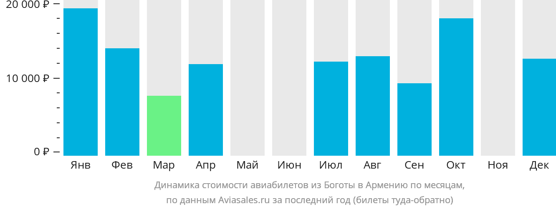 Динамика стоимости авиабилетов из Боготы в Армению по месяцам