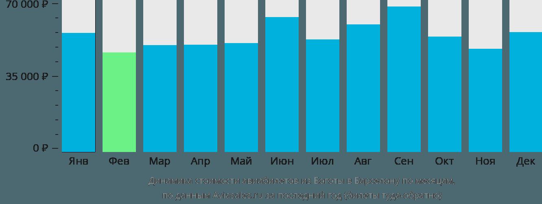 Динамика стоимости авиабилетов из Боготы в Барселону по месяцам