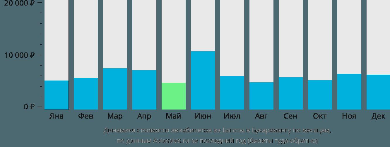 Динамика стоимости авиабилетов из Боготы в Букарамангу по месяцам
