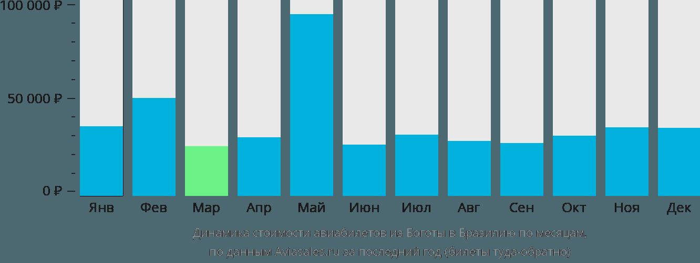 Динамика стоимости авиабилетов из Боготы в Бразилию по месяцам