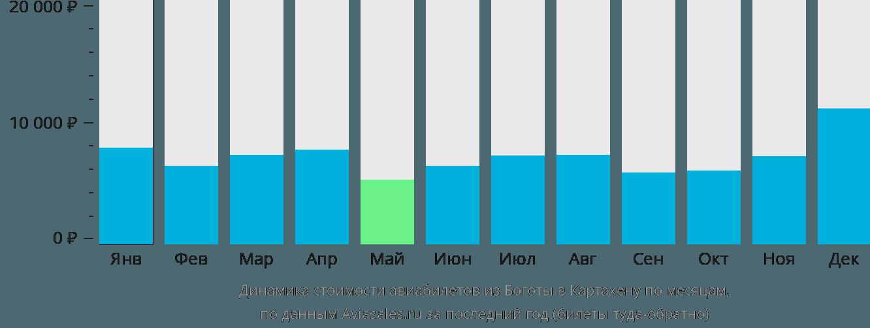 Динамика стоимости авиабилетов из Боготы в Картахену по месяцам