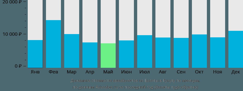 Динамика стоимости авиабилетов из Боготы в Кукуту по месяцам